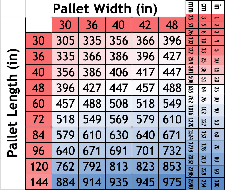 Pallet Perimeter Setting Conversion Chart